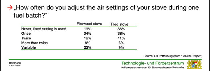 Resultat fra undersøgelse om lufttilførsel til brændeovn