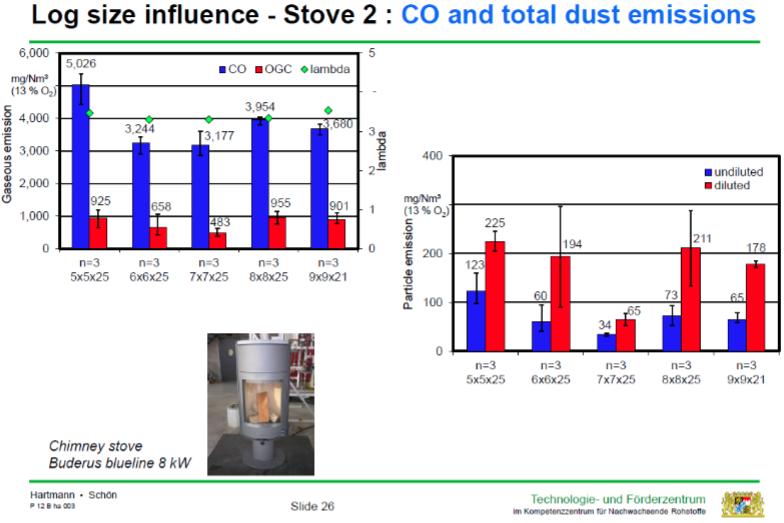 Grafen viser hvor stor betydning brændestykkernes størrelse har for den rene forbrænding