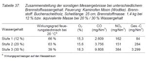 Tabel over virksningsgrad af brænde og brændeovn ved fyring med vådt brænde