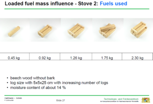 Mængden af brænde brugt ved hver indfyring.