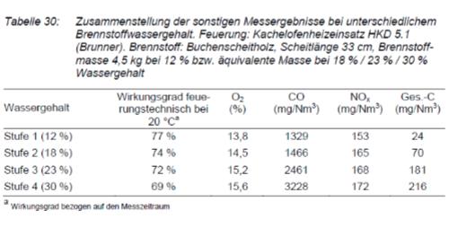Tabel der viser at partikeludledningen stiger, når du fyrer med vådt brænde