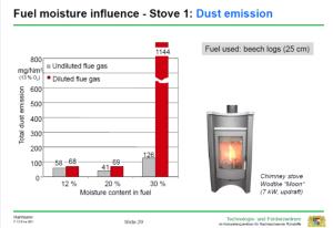 Grafen viser, at partikeludledningen stiger ved fyring med for fugtigt brænde