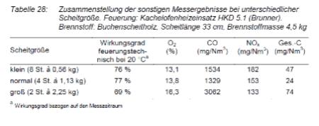 Tabel over virkningsgrad ved forskellige brændestrørrelser