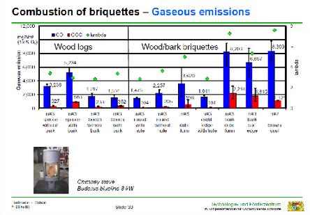 Graf viser at almindeligt brænde er mest miljøvenlig brændsel